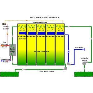 آب شیرین کن Multi stage flash distillation 300x300 1 - آب شیرین کن و فن آوری مورد استفاده در آن
