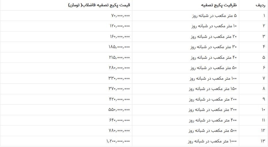 لیست قیمت پکیج تصفیه فاضلاب 1 - لیست قیمت پکیج تصفیه