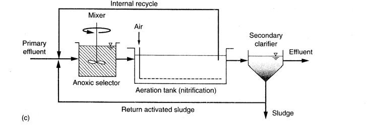 A2O - روش های حذف بيولوژيكي فسفر