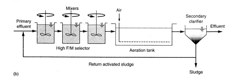 AO2 - روش های حذف بيولوژيكي فسفر