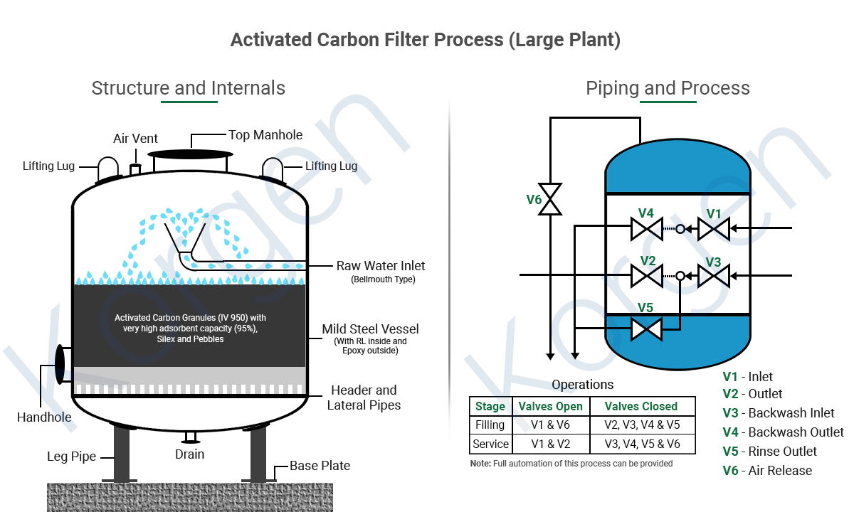 Activated Carbon Filter Process Large Plant 1 - فیلتر کربن اکتیو