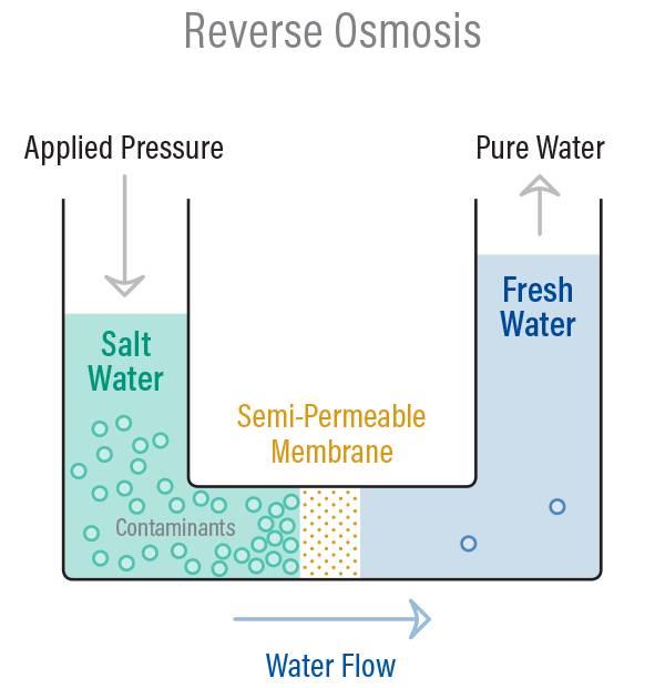 images ی2 - آب شیرین کن و فن آوری مورد استفاده در آن