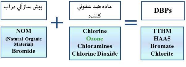 روش هایی گندزدایی در پکیج تصفیه فاضلاب1 1 - روش های گندزدایی در پکیج تصفیه فاضلاب