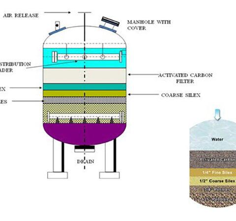 عوامل موثر در ساخت کربن فعال در فیلتر کربن اکتیو