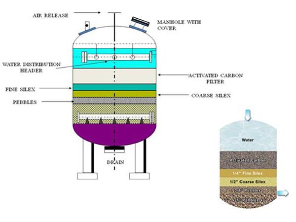 عوامل موثر در ساخت کربن فعال در فیلتر کربن اکتیو 1 - خانه