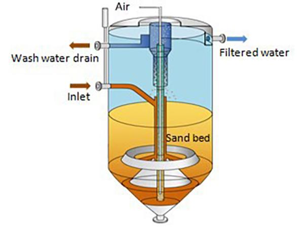 نقش فیلتر شنی با عملکرد جریان مداوم در تصفیه آب - خانه
