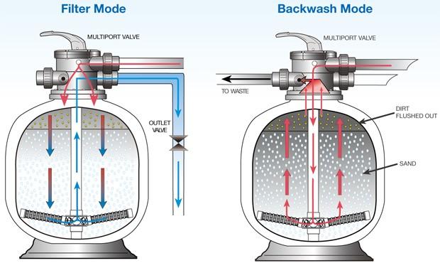 نقش فیلتر شنی با عملکرد جریان مداوم در تصفیه آب3 - نقش فیلتر شنی با عملکرد جریان مداوم در تصفیه آب