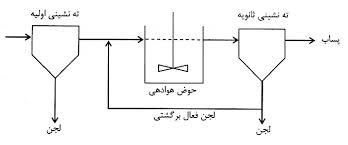 1d4d8cad a69b 445c ae8a 425a14e291e7 - تصفیه فاضلاب به روش لجن فعال متعارف