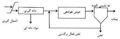 932cc06d b0cb 409d 9792 739c348ce4df - تصفیه فاضلاب به روش لجن فعال متعارف