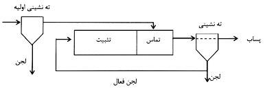 9c313588 cef1 4aaa 908e b9eb698dc9e0 - تصفیه فاضلاب به روش لجن فعال متعارف