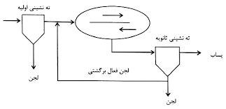9f7b65ce 7b5c 4e07 9df6 e2eb07aed124 - تصفیه فاضلاب به روش لجن فعال متعارف