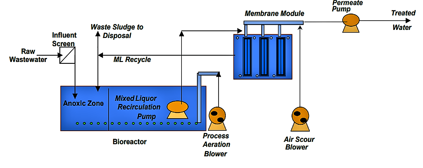 FITZGERALD 2008. Typical schematic for membrane bioreactor system - سیستم MBR