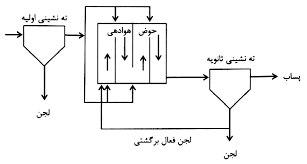 b0dd7e09 e1c4 4fae bea5 4065267fc6d7 - تصفیه فاضلاب به روش لجن فعال متعارف
