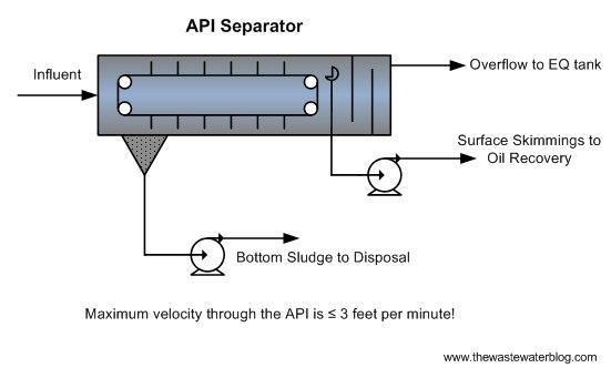 API2 - چربی گیر API