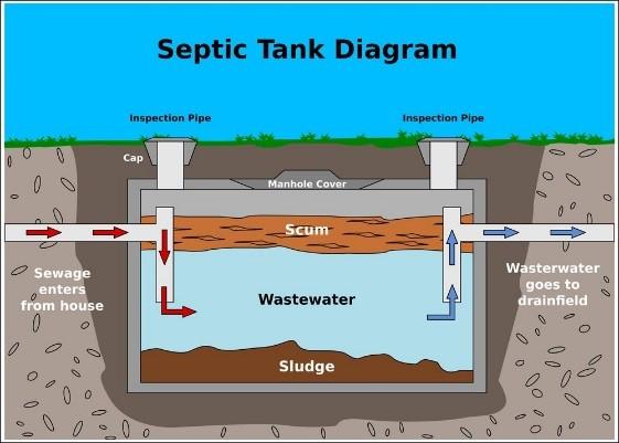 سپتیک تانک چیست؟ انواع سپتیک تانک کدام است؟2 - سپتیک تانک چیست؟ انواع سپتیک تانک کدام است؟